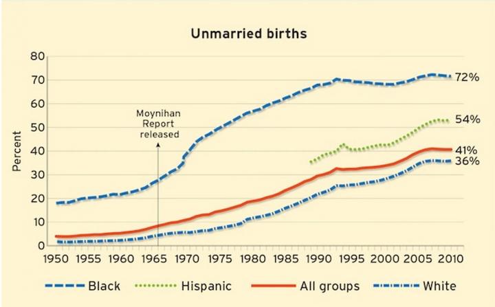 Source: National Center for Health Statistics; National Vital Statistics System (via Washington Post)